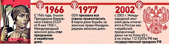 8 марта история возникновения праздника в России